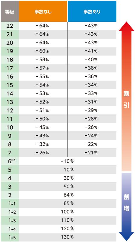 [1-5等級] 130% [1-4等級] 120% [1-3等級] 110% [1-2等級] 100% [1-1等級] 85% [2等級] 64% [3等級] 50% [4等級] 30% [5等級] 10% [6等級*] -10% [7等級] (契約開始日2019年2月1日~) 事故なし:-26% 事故あり:-21% [8等級] (契約開始日2019年2月1日~) 事故なし:-32% 事故あり:-22% [9等級] (契約開始日2019年2月1日~) 事故なし:-43% 事故あり:-24% [10等級] (契約開始日2019年2月1日~) 事故なし:-45% 事故あり:-26% [11等級] (契約開始日2019年2月1日~) 事故なし:-50% 事故あり:-28% [12等級] (契約開始日2019年2月1日~) 事故なし:-51% 事故あり:-29% [13等級] (契約開始日2019年2月1日~) 事故なし:-52% 事故あり:-31% [14等級] (契約開始日2019年2月1日~) 事故なし:-53% 事故あり:-33% [15等級] (契約開始日2019年2月1日~) 事故なし:-54% 事故あり:-34% [16等級] (契約開始日2019年2月1日~) 事故なし:-55% 事故あり:-36% [17等級] (契約開始日2019年2月1日~) 事故なし:-57% 事故あり:-38% [18等級] (契約開始日2019年2月1日~) 事故なし:-58% 事故あり:-40% [19等級] (契約開始日2019年2月1日~) 事故なし:-60% 事故あり:-41% [20等級] (契約開始日2019年2月1日~) 事故なし:-64% 事故あり:-43% [21等級] (契約開始日2019年2月1日~) 事故なし:-64% 事故あり:-43% [22等級] (契約開始日2019年2月1日~) 事故なし:-64% 事故あり:-43%